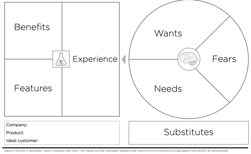 Using The Value Proposition Canvas for New Product Development Brand Speak Market Research